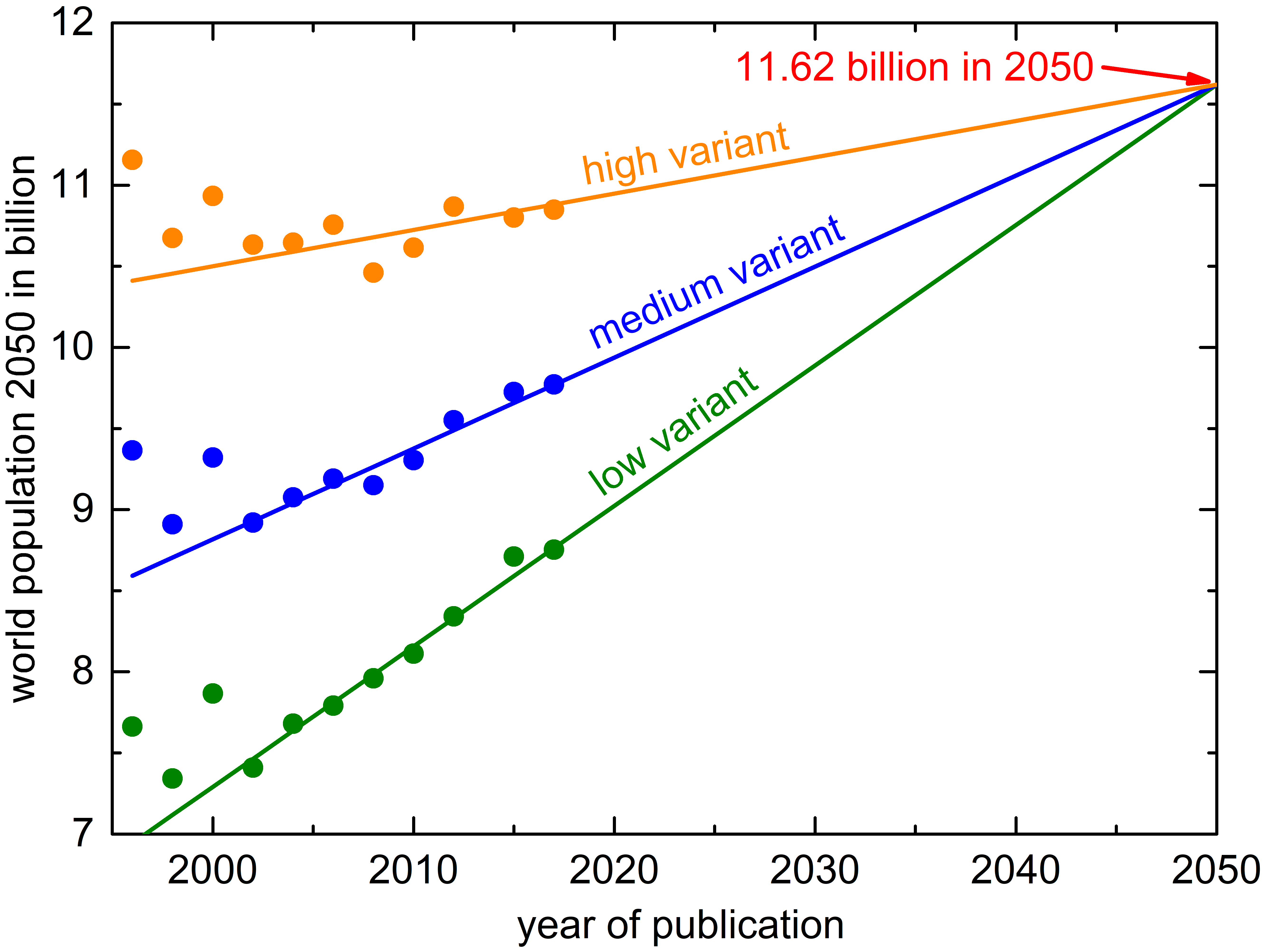 development of world population proespects for 2050