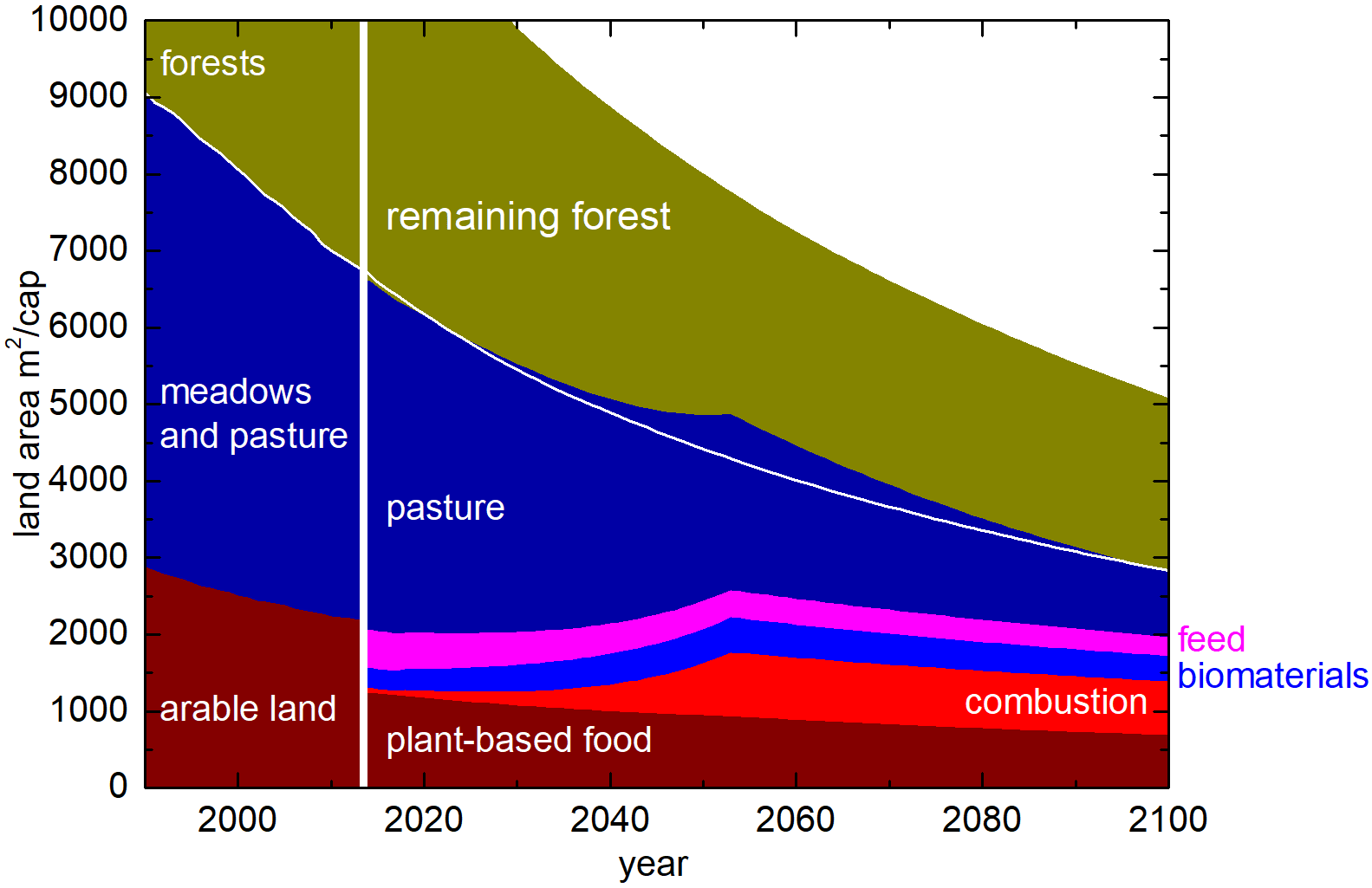 land-area utilization with high population variant